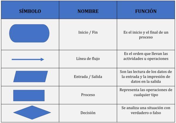 simbología diagrama de flujo