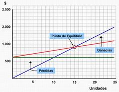 punto de equilibrio grafica
